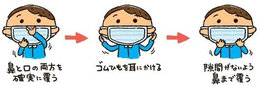 マスクの役割と正しいつけ方